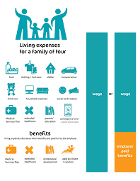 Salary Expenses Calculator What Is A Living Wage Living Wage For Families Campaign