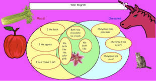 Kidspiration Venn Diagram Our Kidspiration Presentations Huber Ridge Third Grade Team