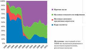 О денежно кредитной политике Республики Казахстан до года   и действия центрального банка направленные на приведение текущей инфляции к ее целевому показателю с помощью инструментов денежно кредитной политики