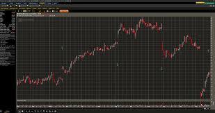 Thinkorswim Prophet Charts Trading Tools Stock Market Musing