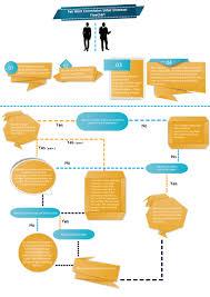 Dismissal Chart 3 Ways To Prevent Unfair Dismissal Claims Dws