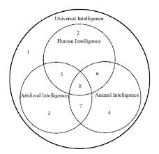 Venn Diagram Information Venn Diagram For Four Different Types Of Intelligence Download