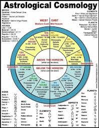 Birthday Numerology Chart