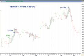 Bank Nifty Banknifty On Pinterest