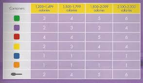21 Day Fix 1200 Calorie Chart 21 Day Fix Portion Control