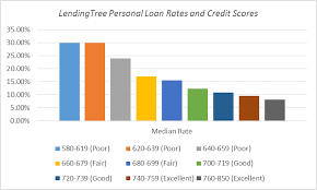 real personal loan interest rates from lendingtree lenders