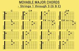 Movable Guitar Chords Chart Movable Major Chords Www Wymondguitarlessons Com