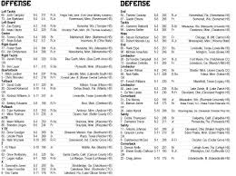 Football Depth Charts 2019