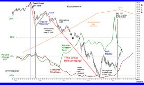 Great Depression Chart Lessons From The Past 10 Charts Graphs Of The Great