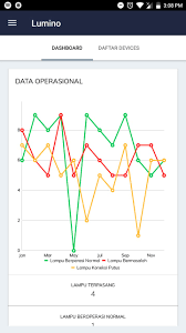 Com Github Mikephil Charting Charts Linechart Example Legend Click And Multiple Line Data Set Value In One