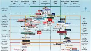 The Media Bias Chart Organizes The Political News Landscape