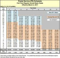 Wg Pay Scale 2017 Chart Wage Grade Pay Scale 2016 Chart 2016 Military Payscale