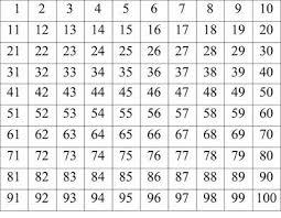 Prime Number Chart 1 100 1 100 Chart Printable Prime Number Chart 1 100 Printable