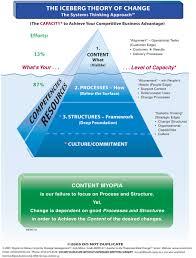 iceberg principle hemingway hemingway writing writing style of the iceberg theory of thinking related keywords suggestions pin iceberg model of behavior