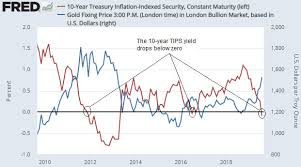 Steven Saville Blog Gold And The Real Interest Rate