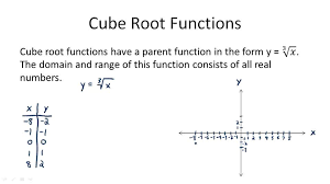 cube root functions overview