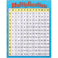 Multiplication 12x12 Chart Multiplication Learning Chart
