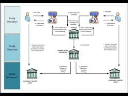 Securities Trading Market Infrastructure Youtube
