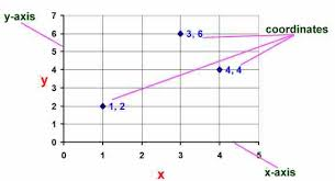 Axis Graph Kids Math Graphs And Lines Glossary And Terms
