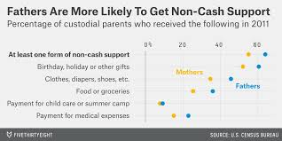 California Child Support Percentage Chart Are Moms Less Likely Than Dads To Pay Child Support