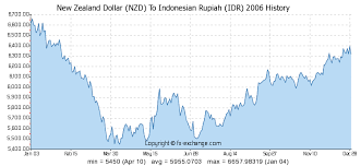 Dollar To Rupiah Chart Usd To Idr History Spotify Logins