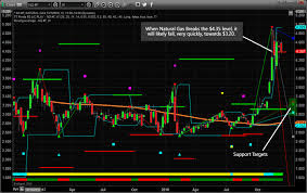 Uk Natural Gas Prices Chart Natural Gas Price Setup For A Big Move Lower The Market