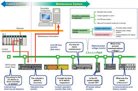 devicenet multi vendor network features omron industrial automation devicenet features 10