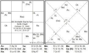 Amitabh Bachchan Big B Divineastro In