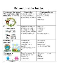 Text Structures In Spanish Estructuras De Texto