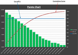 Pareto Analysis Chart Excel Template It Chart Tool