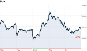 Dow Stock Market Chart Stock Markets Jan 27 2012 Cnnmoney