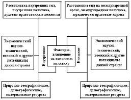 Реферат Мировая политика и международные отношения com  Особенности внешней политики современной России и ее роль в международном сообществе