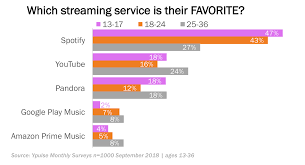 Listening Chart For 5 Year Old How Youtube Is Dominating Young Consumers Music Listening