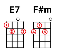 Fm Ukulele Chord Chart 37 Easy Ukulele Songs For Beginners You Can Learn Today