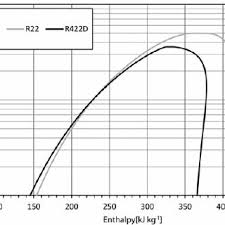 Pressure Enthalpy Diagram For Refrigerant R22 And R422d