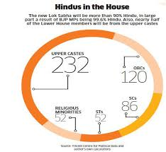 Indian Parliament Structure Chart 17th Lok Sabha In Many Ways The New Lower House Will Break