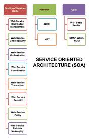 What Is Service Oriented Architecture Service Oriented Architecture Soa In Villapuram Madurai I