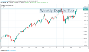 Nifty Weekly Chart Nifty Weekly Double Top For Nse Nifty By Gnanasekar80