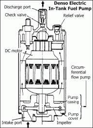 fuel pump upgrade guide mkiv com fuel pump diagram 20070 forester at Fuel Pump Diagram
