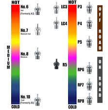 Nitro Engine Size Chart Nitro Tuning Tips And Tuning Flow Chart Rc Talk Forum