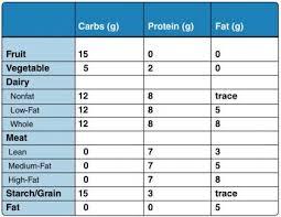Diabetic Exchange System Low Fat Low Carb Low Calorie