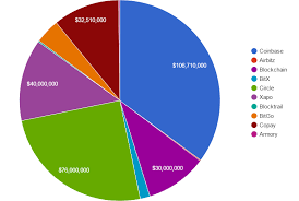 Bitcoin Wallet Chart A Brief Look At Bitcoin Wallet Statistics Bitcoin News