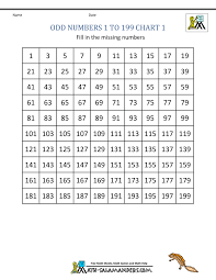 Prime And Odd Numbers Chart 1st Grade Math 100 Chart