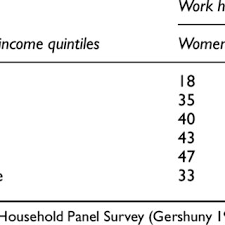 1 weekly paid work hours by ine uk 1994 5