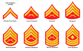 Rank Insignia For Yard Guards Marine Corps Ranks Lance