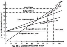 Angle Of Incidence In Break Even Chart Break Even Chart Construction Advantages And Other Details