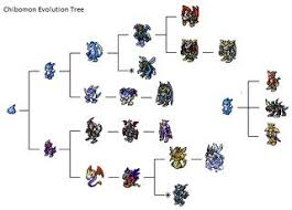 Digimon Digivolution Chart Season 1 Dusk And Dawn Digimon Lines Part 1 Digital Monsters Amino