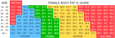 Female Body Fat Chart Vitfit