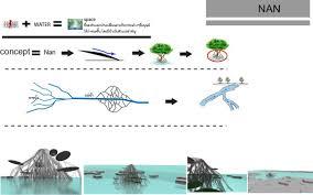 Design ConceptArchitecture Water aeolus
