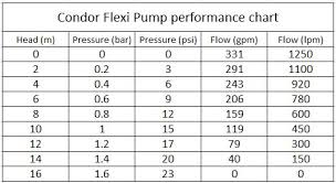 Honda Engine Cc To Hp Chart Hobbiesxstyle
